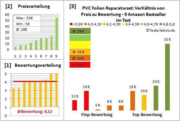 PVC-Folien-Reparaturset Test Bewertung