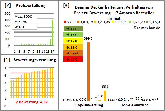 beamer-deckenhalterung-test-bewertung Test Bewertung