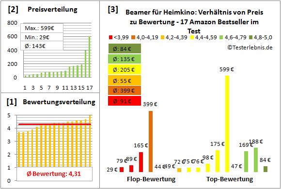 beamer-fuer-heimkino-test-bewertung Test Bewertung