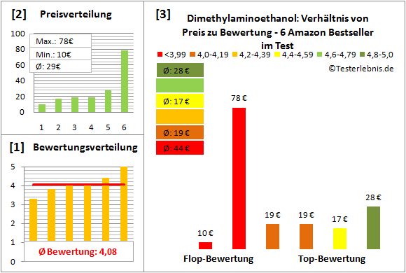 dimethylaminoethanol Test Bewertung
