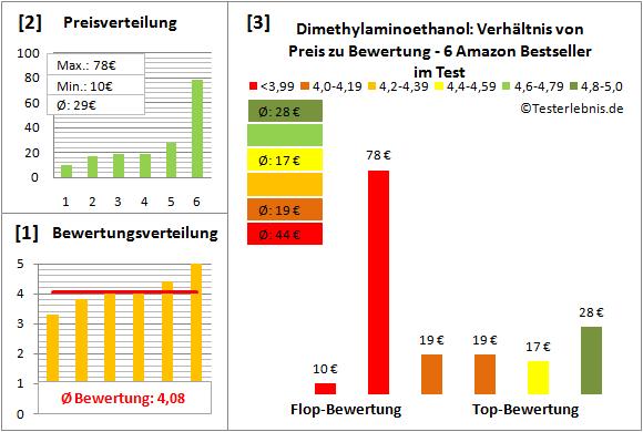 dimethylaminoethanol Test Bewertung