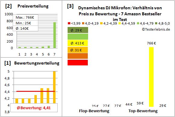 Dynamisches-DJ-Mikrofon Test Bewertung