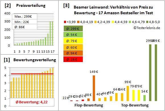 beamer-leinwand-test-bewertung Test Bewertung