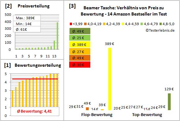 beamer-tasche-test-bewertung Test Bewertung