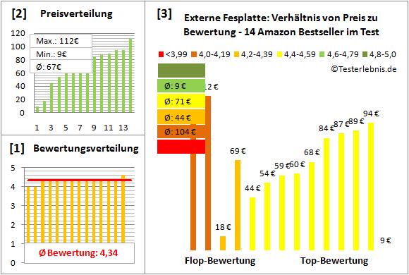 externe-fesplatte-test-bewertung Test Bewertung