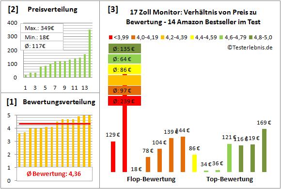 17-zoll-monitor-test-bewertung Test Bewertung