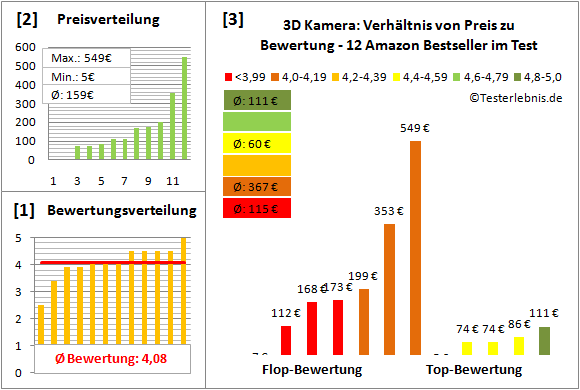 3d-kamera-test-bewertung Test Bewertung