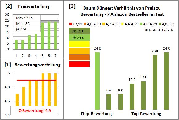 Baum-Duenger Test Bewertung