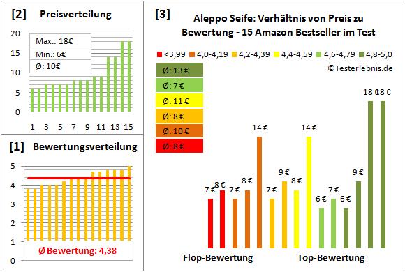 aleppo-seife Test Bewertung