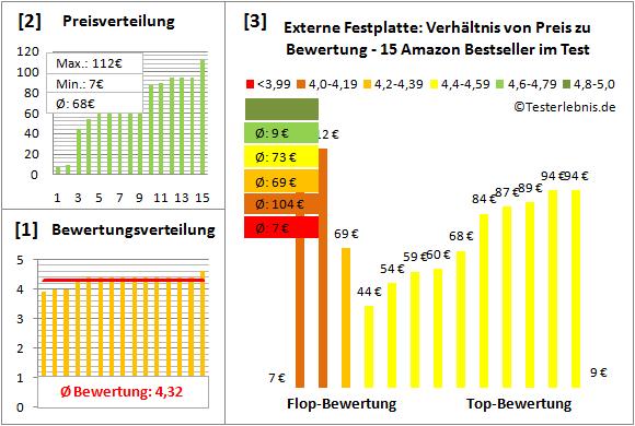 externe-festplatte-test-bewertung Test Bewertung