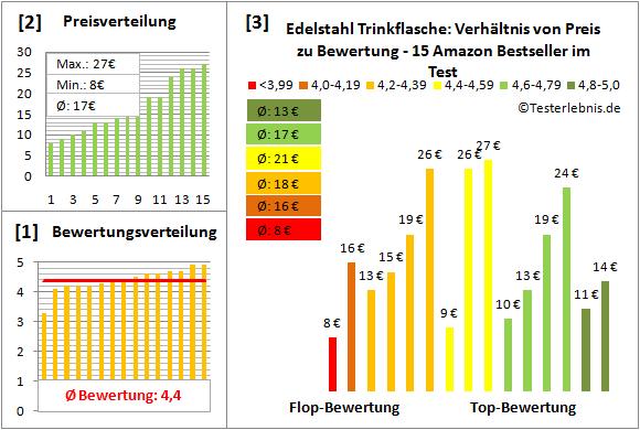 Edelstahl-Trinkflasche Test Bewertung