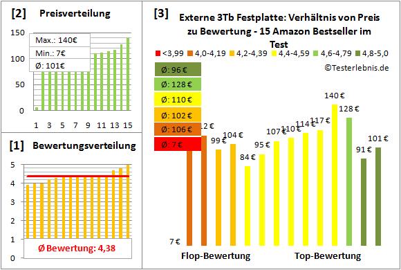 externe-festplatte-3tb-test-bewertung Test Bewertung