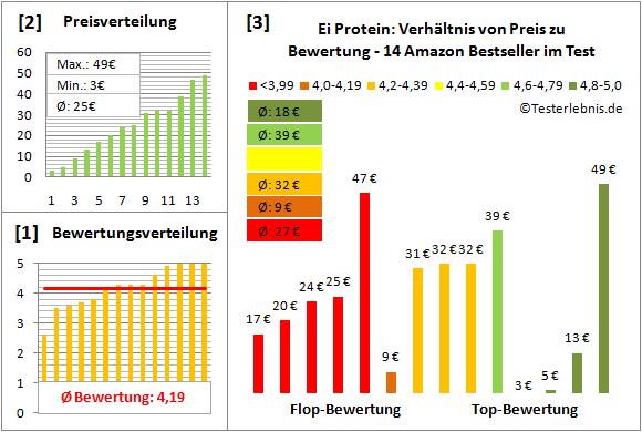 Ei-Protein Test Bewertung