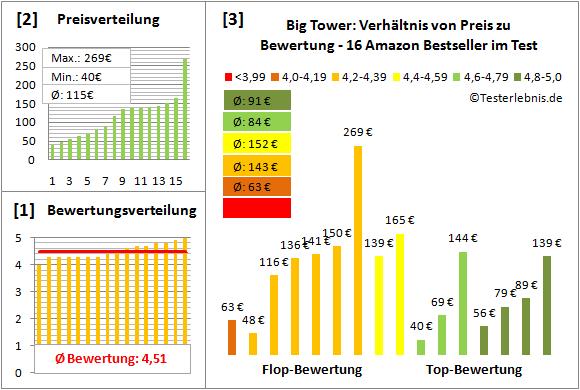 big-tower-test-bewertung Test Bewertung