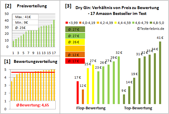 dry-gin Test Bewertung