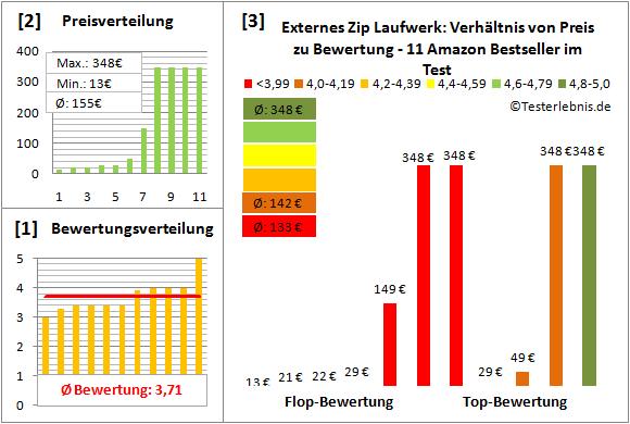 externes-zip-laufwerk-test-bewertung Test Bewertung