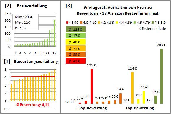 bindegeraet-test-bewertung Test Bewertung