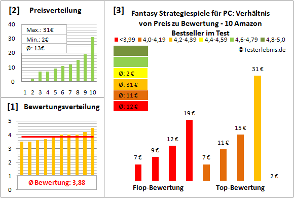 Fantasy Strategiespiele