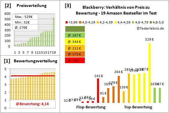 blackberry-test-bewertung Test Bewertung