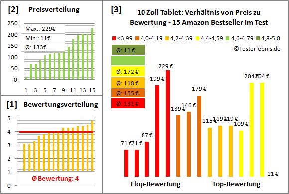 10-zoll-tablet-test-bewertung Test Bewertung