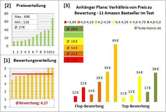 anhaenger-plane Test Bewertung