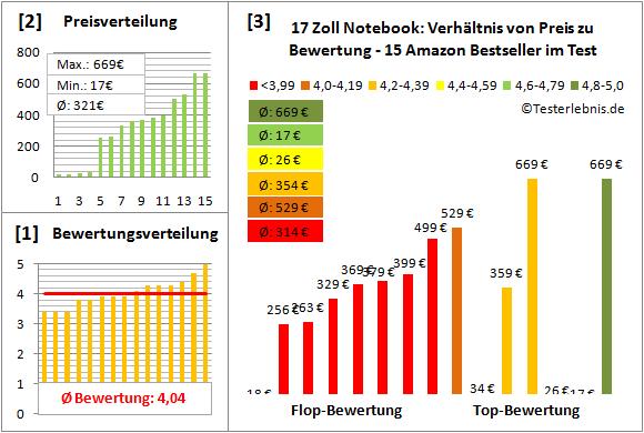 17-zoll-notebook-test-bewertung Test Bewertung