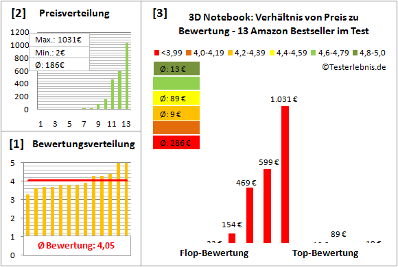 3d-notebook-test-bewertung Test Bewertung