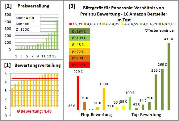 blitzgeraet-fuer-panasonic-test-bewertung Test Bewertung