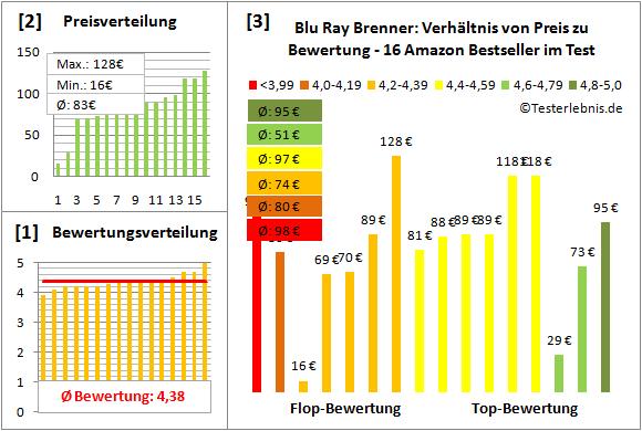 blu-ray-brenner-test-bewertung Test Bewertung