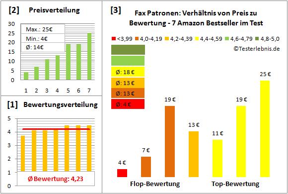 fax-patronen-test-bewertung Test Bewertung