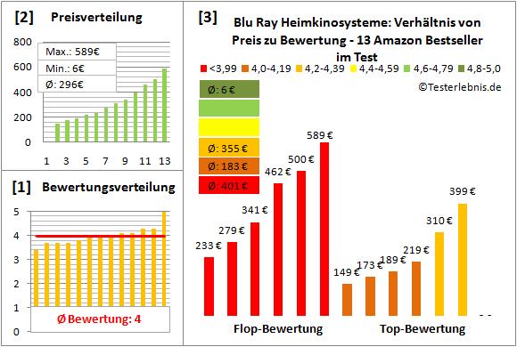 blu-ray-heimkinosysteme-test-bewertung Test Bewertung