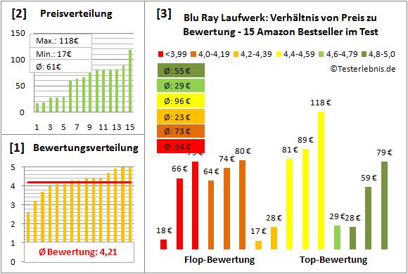 blu-ray-laufwerk-test-bewertung Test Bewertung