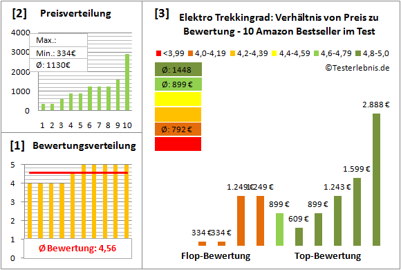 Elektro-Trekkingrad Test Bewertung