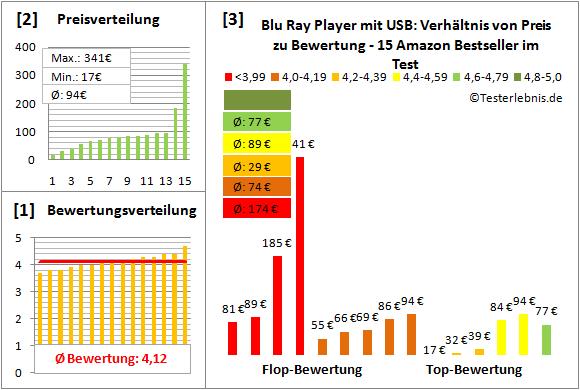 blu-ray-player-mit-usb-test-bewertung Test Bewertung