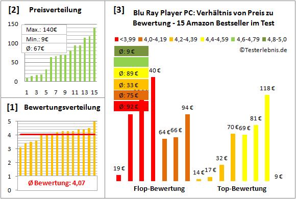 blu-ray-player-pc-test-bewertung Test Bewertung