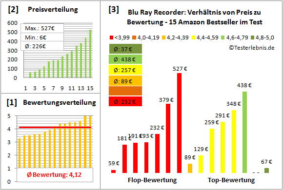 blu-ray-recorder-test-bewertung Test Bewertung