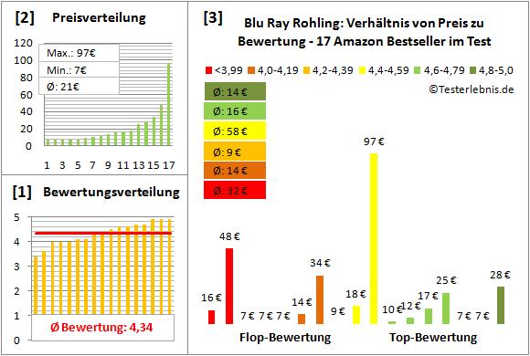 blu-ray-rohling-test-bewertung Test Bewertung