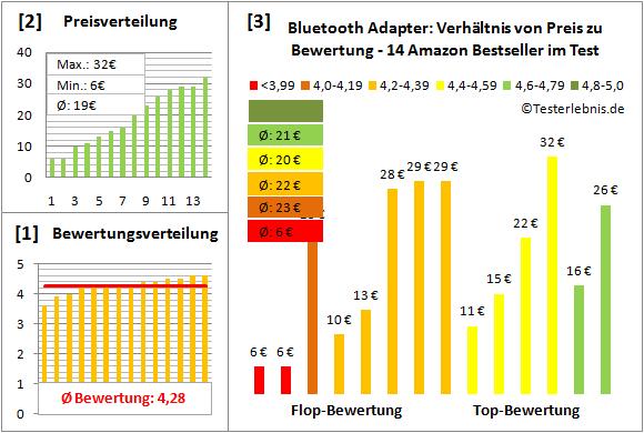 bluetooth-adapter-test-bewertung Test Bewertung