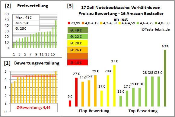 17-zoll-notebooktasche-test-bewertung Test Bewertung