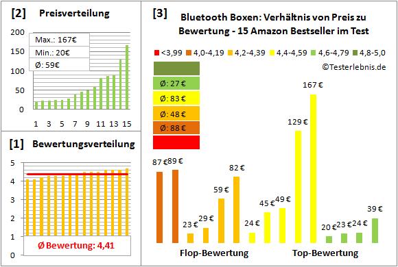 bluetooth-boxen-test-bewertung Test Bewertung