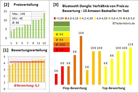 bluetooth-dongle-test-bewertung Test Bewertung