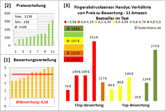 fingerabdrucksensor-handys-test-bewertung Test Bewertung