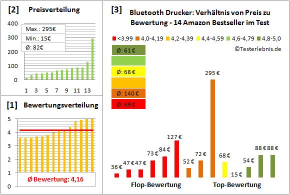 bluetooth-drucker-test-bewertung Test Bewertung