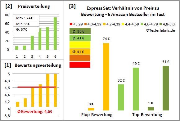 Express-Set Test Bewertung