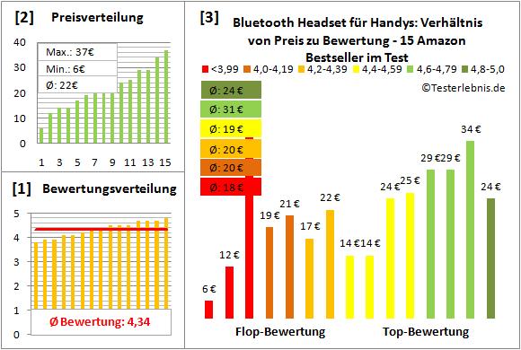 bluetooth-headset-fuer-handys-test-bewertung Test Bewertung