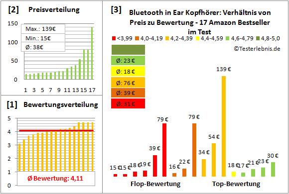 bluetooth-in-ear-kopfhoerer-test-bewertung Test Bewertung