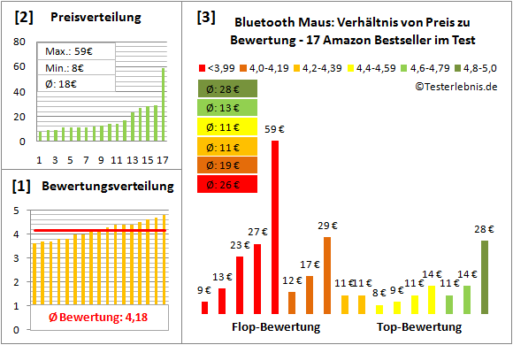 bluetooth-maus-test-bewertung Test Bewertung