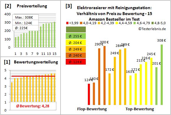 elektrorasierer-mit-reinigungsstation Test Bewertung