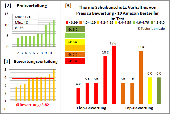 thermo-scheibenschutz Test Bewertung