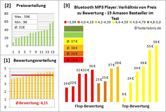 bluetooth-mp3-player-test-bewertung Test Bewertung